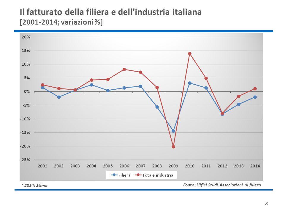 Il fatturato della filiera e dell'industria italiana [2001-2014; variazioni %]